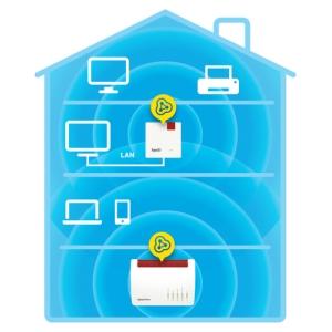 FRITZ! Repeater 1200. Velocità massima di trasferimento dati: 1266 Mbit/s, Velocità massima di trasferimento dati (2,4 GHz